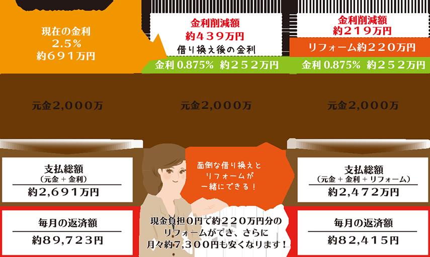 0円リフォームのイメージ